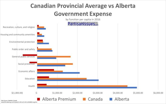 Canadian Provincial Average vs Alberta Government Expenses Per Capital 2016 Breakdown