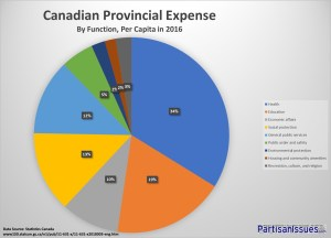 Canadian Provincial Budget Expenses - Education and Health Care Make 50 Percent of Spending