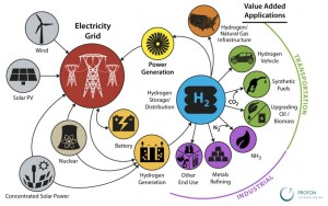 What Can Hydrogen Be Used For