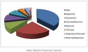 Major Pipeline Projects by Capacity 2014