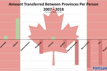 Amount Transfered Per Person By Canadian Province 2007-2018