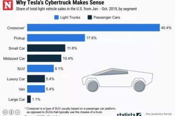 Tesla Cybertruck light truck comparison