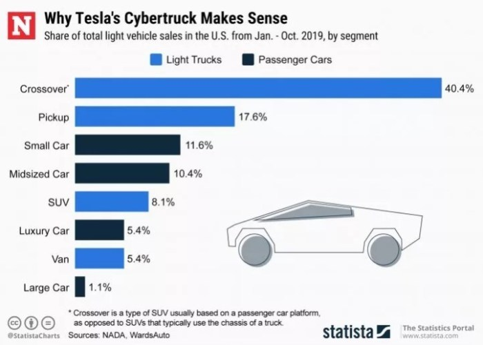 Tesla Cybertruck light truck comparison