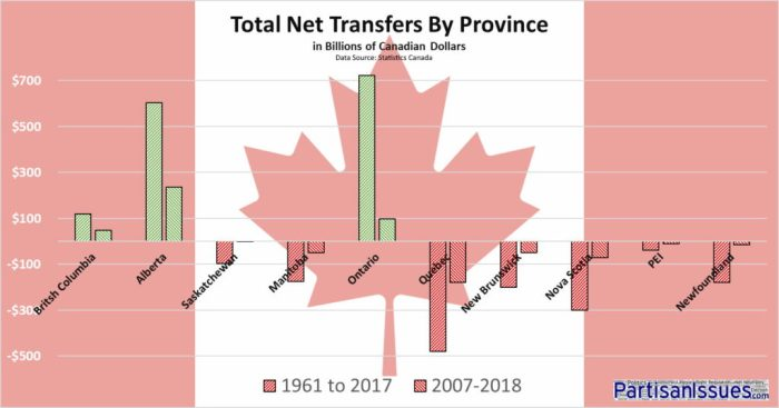 Total Transfer Payments By Canadian Province 1961-2017 and 2007-2018