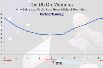 The Uh On Moment - How Being Late To the Race Helps Mike Bloomberg