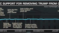 timeline support for removing president trump from office after volker mulvaney taylor sondland bolton implicate him