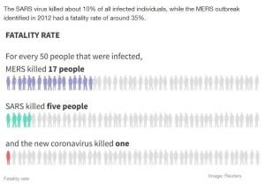 MERS SARs Corona Fatality Rate