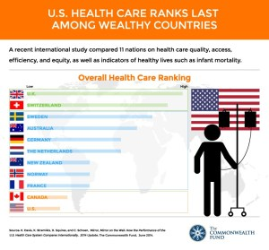 us vs canada healthcare ranking
