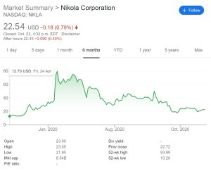 nikola stock price Oct 23 2020