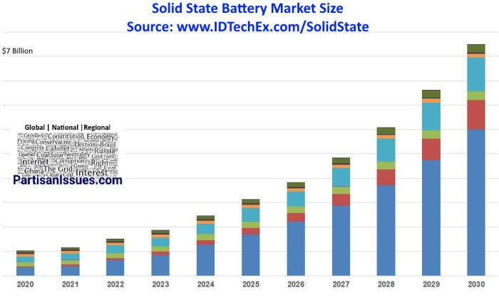 solid state market size 2020 - 2030