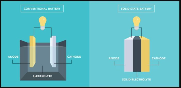 solid state vs conventional battery