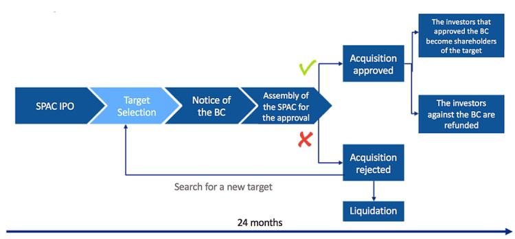 spac approval or shutdown decision tree