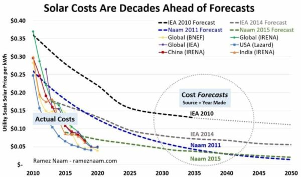 Solar-Costs-Are-Decades-Ahead-of-Forecasts-2010-2020-Actual-vs-Forecasts-to-2050