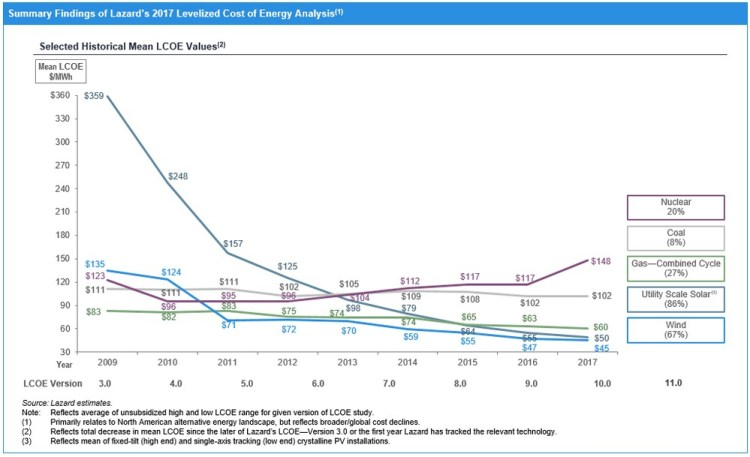 cost of electricity coal solar gas wind over time 2009-2017