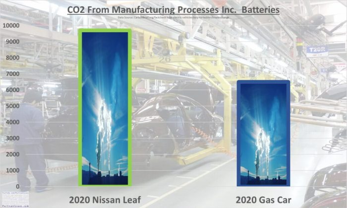 CO2 from manufacturing of ev car nissan leaf vs ice gas car 2020
