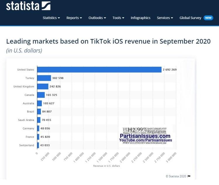 statistica tiktok revenue by country September 2020