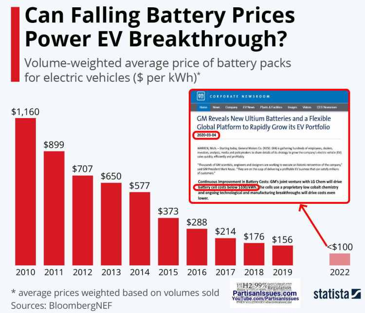 ev battery price drop chart 2010 - 2022