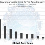 globe num - how important is china to the auto industry 2021