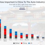 how important is china to the auto industry 2021