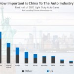 us us num - how important is china to the auto industry 2021