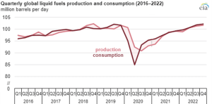 global liquid energy production and consumption 2016 2022