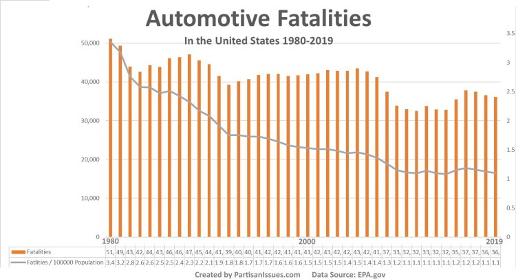 automotive fatalities in the united states 1980-2020