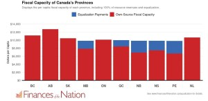 fiscal capacity of each canadian province
