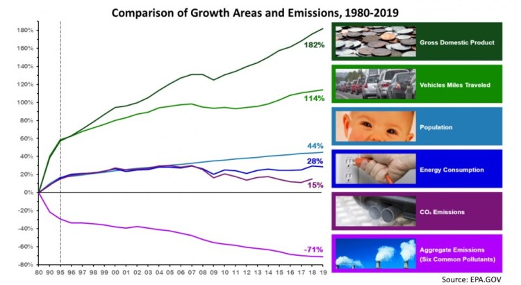 tailpipe emissions 1980-2020