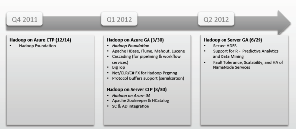 Hadoop_RoadMap
