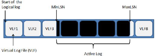 Gestion des logs SQL Server (2/6)