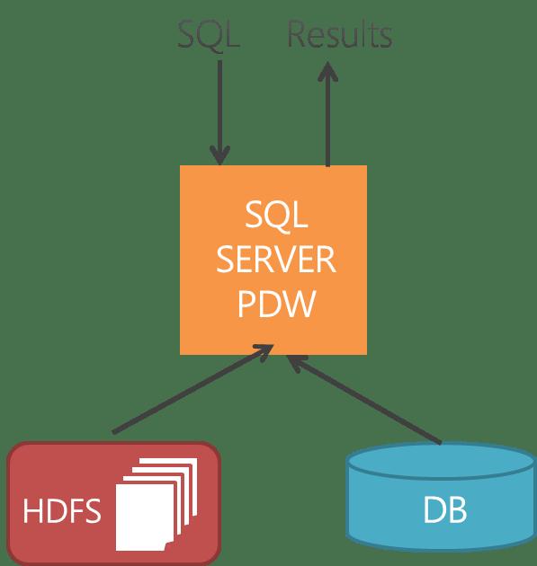 Microsoft Analytics Platform System (3/6)