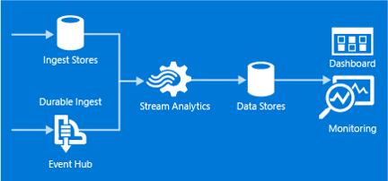 StreamAnalytics