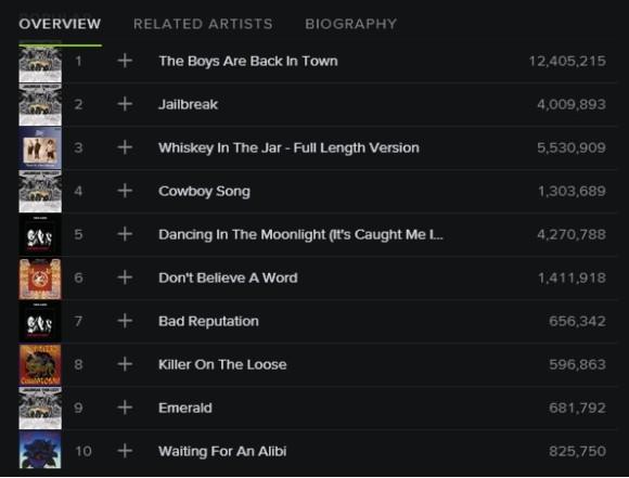 Thin Lizzy Spotify