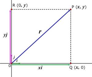 properties of vectors vector