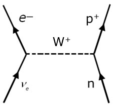 Diagram Feynman Strong Nuclear Force Strong Interaction
