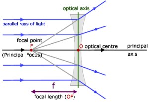 Concave Lenses, Geometrical Optics  from Alevel Physics