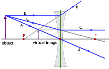 lenses for ray diagram physics charlotte airport concave geometrical optics from a level tutor lens 2