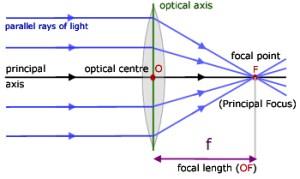 Convex Lenses, Geometrical Optics  from Alevel Physics Tutor