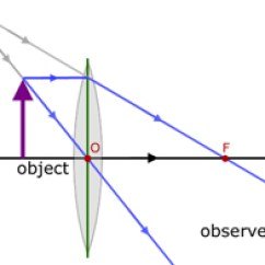 Lenses For Ray Diagram Physics 2002 Jetta Headlight Wiring Convex Geometrical Optics From A Level Tutor Object Between F And The Lens