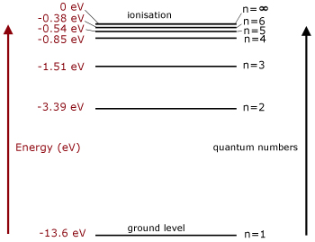 how to make an energy level diagram smart fortwo stereo wiring levels ionisation quantum mechanics from a physics in hydrogen