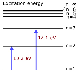 how to make an energy level diagram yamaha grizzly 660 wiring levels ionisation quantum mechanics from a physics tutor