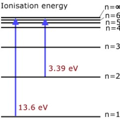 How To Make An Energy Level Diagram Electric Heat Strip Wiring Levels Ionisation Quantum Mechanics From A Physics Tutor