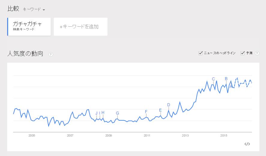 googleで、キーワード「ガチャガチャ」で検索された回数の推移グラフ