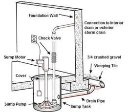 Installing A Sump Pump: DIY Steps. Toronto Residents, You