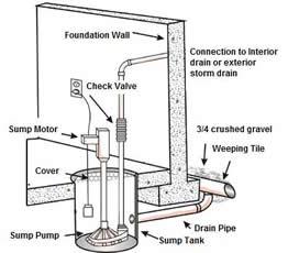 Installing A Sump Pump: DIY Steps. Toronto Residents, You