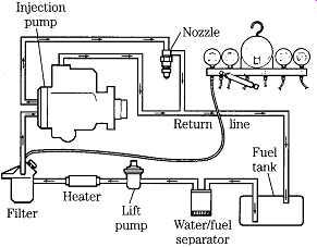 Diesel Engines: Basic troubleshooting