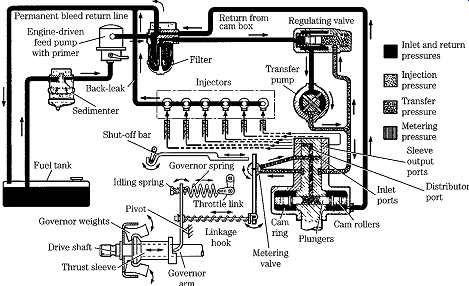 Diesel Engines: Mechanical fuel systems