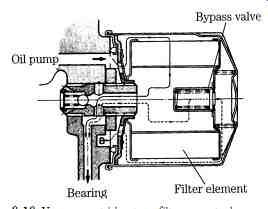 Engine mechanics--Cleaning, Teardown, Lubrication system