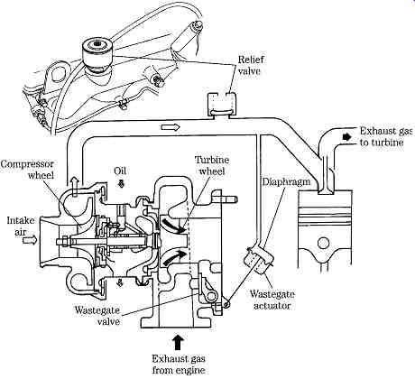 Diesel Engines: Air systems