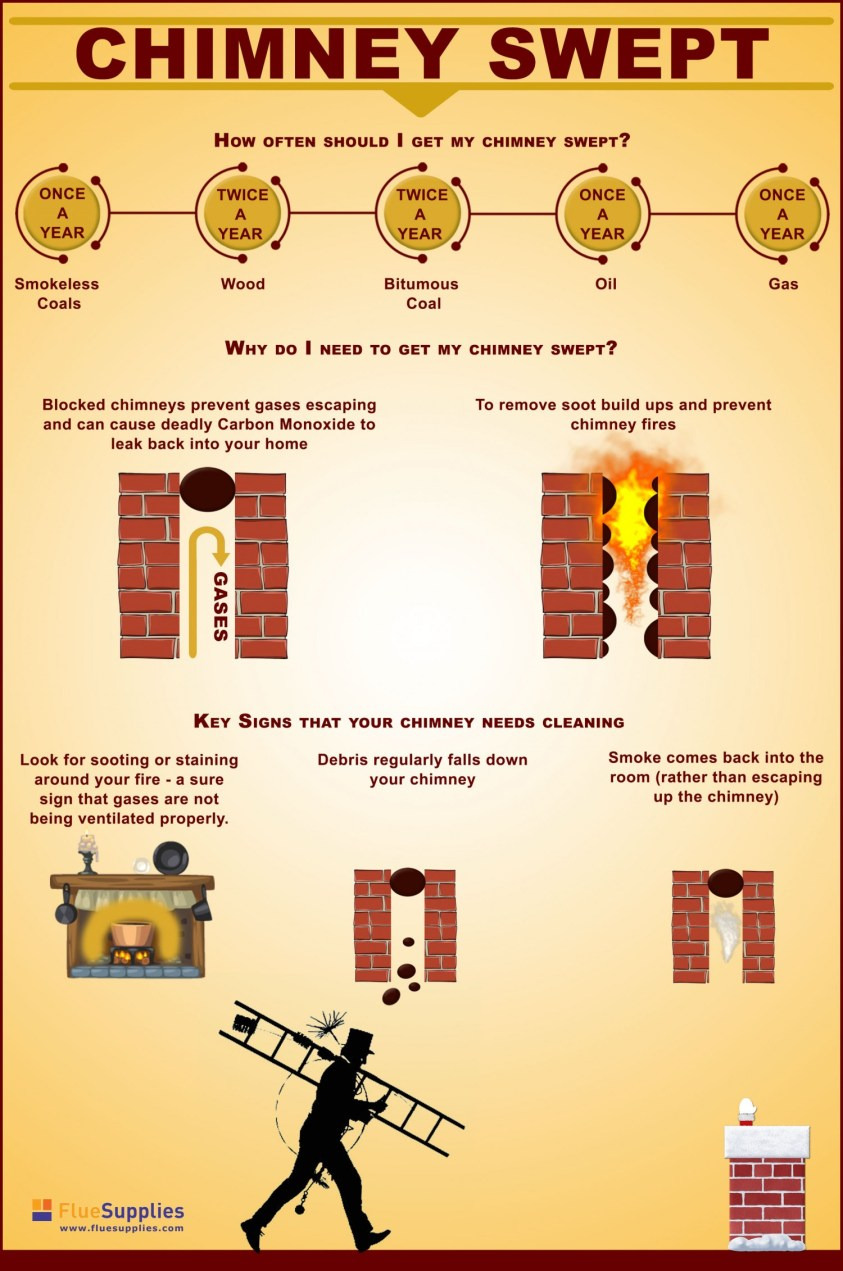 chimney infographic